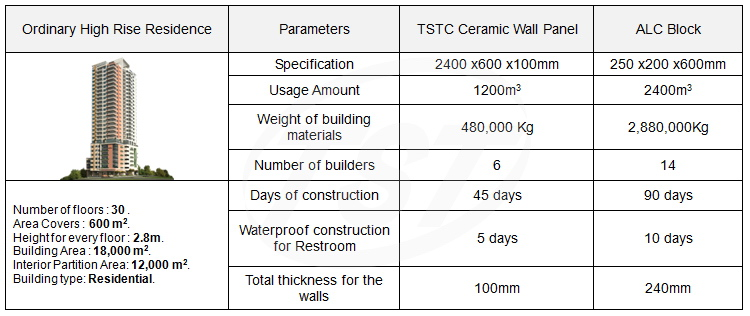 Internal Partition Wall Panel(图10)